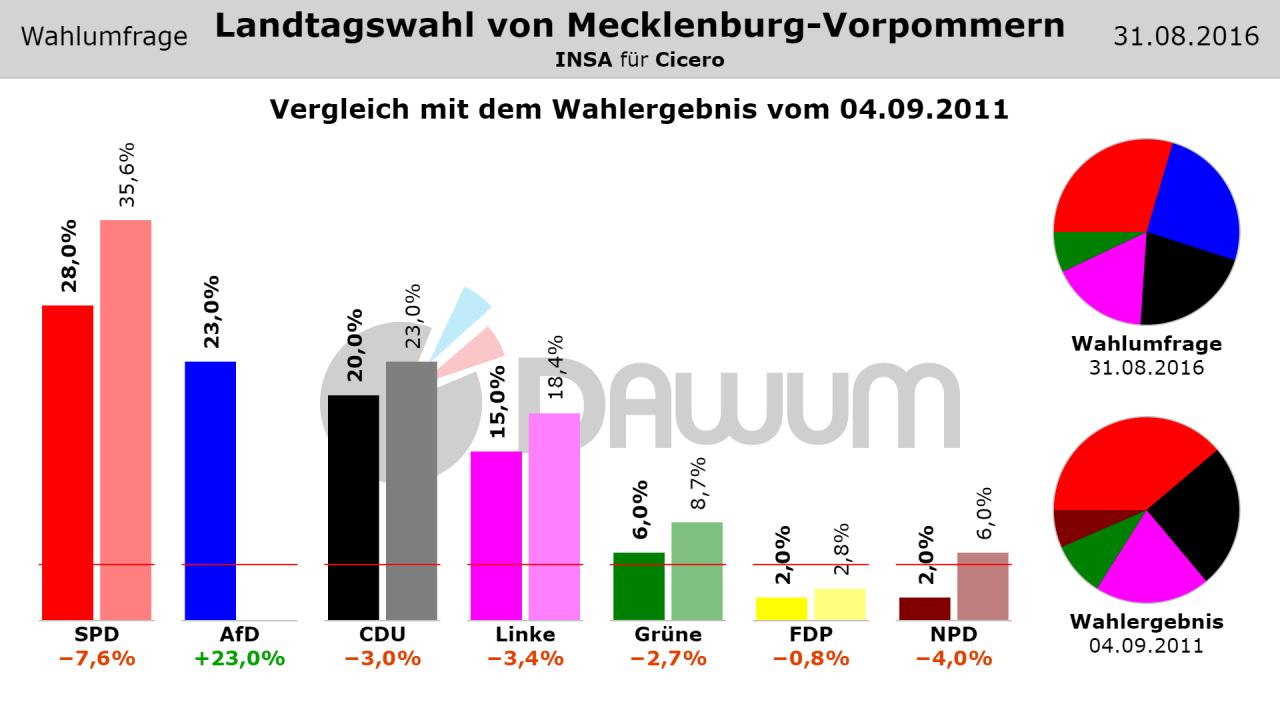 Wahlergebnisse Mecklenburg Vorpommern