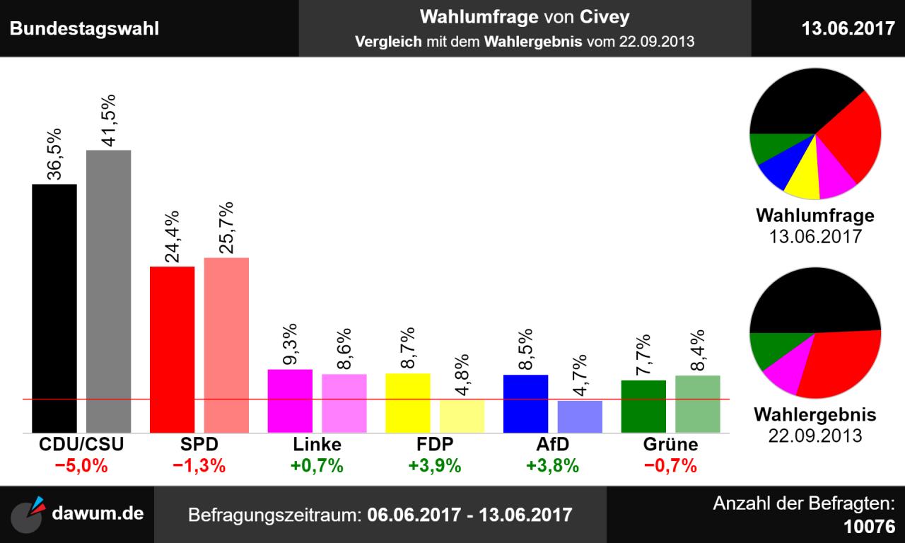 Bild Umfrage Bundestagswahl
