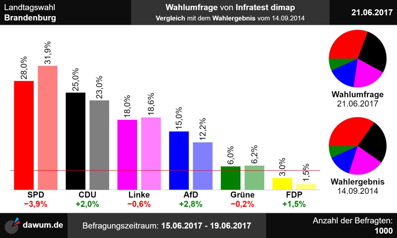 Berlin Wahl 2021 Ergebnisse