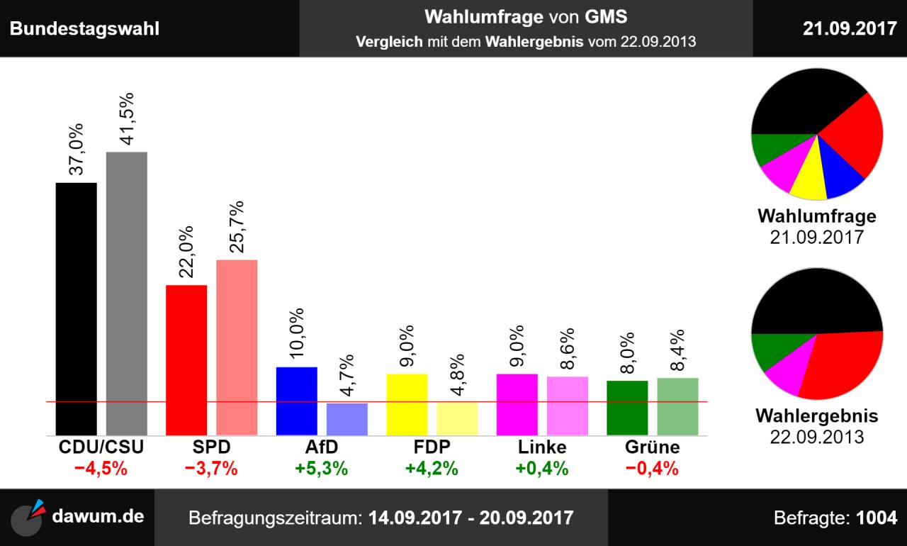 Bundestagswahl: Wahlumfrage vom 21.09.2017 von GMS ...