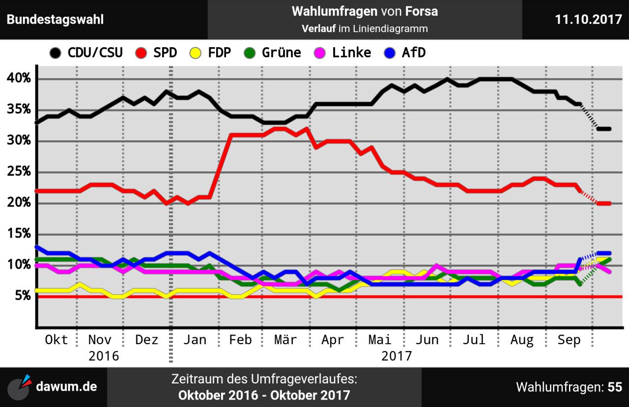 Afd Umfrage Bundestagswahl 2021