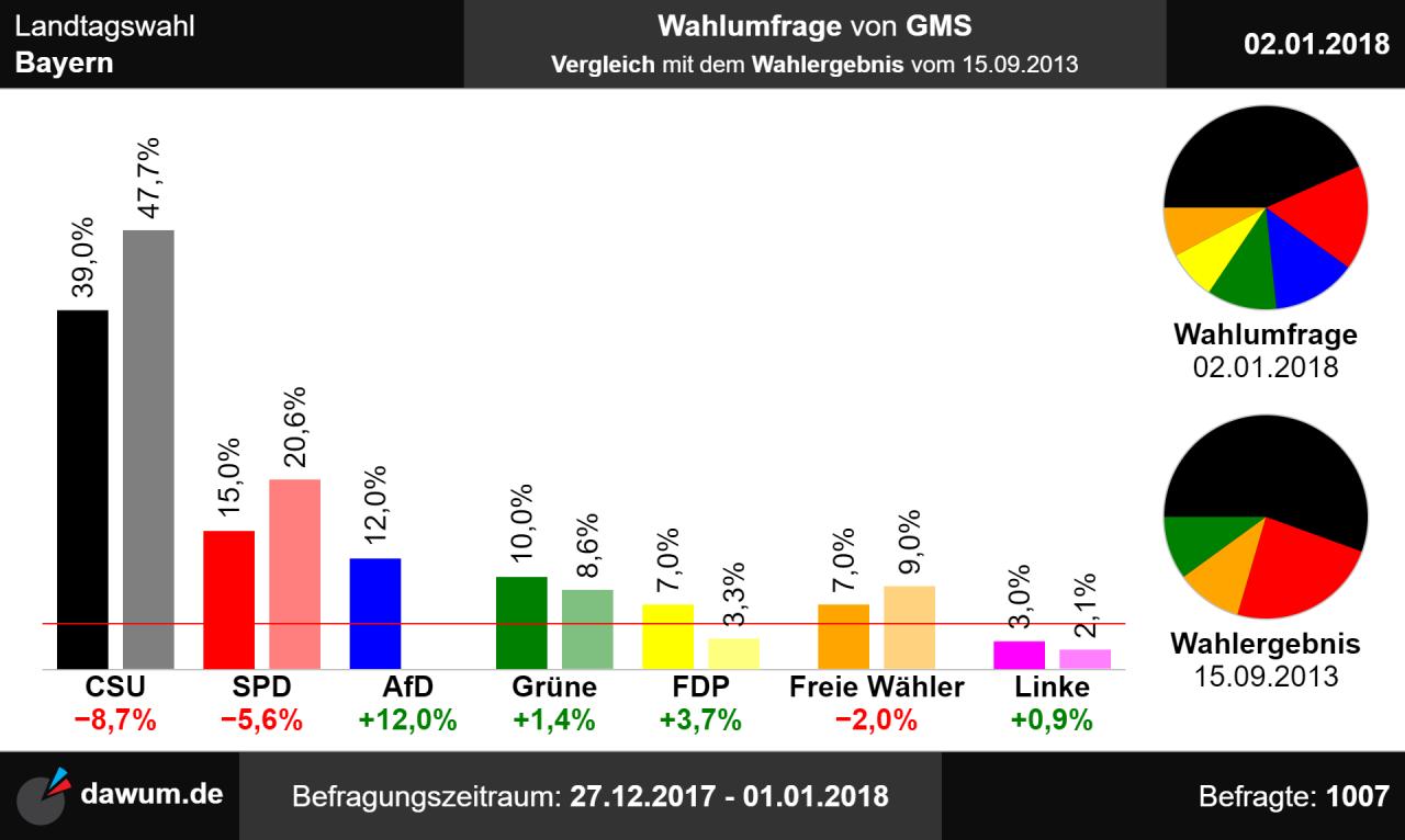 Landtagswahlen Bayern Prognose