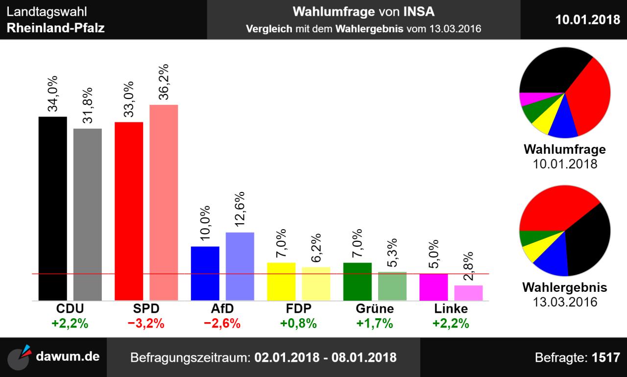 Landtagswahl Nrw 2021