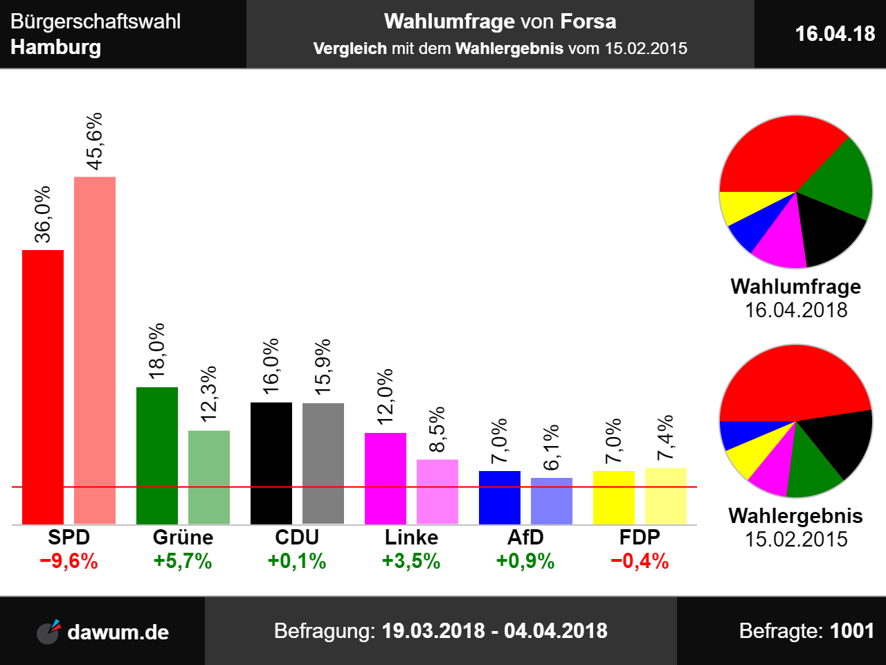 Regierung Niedersachsen 2020
