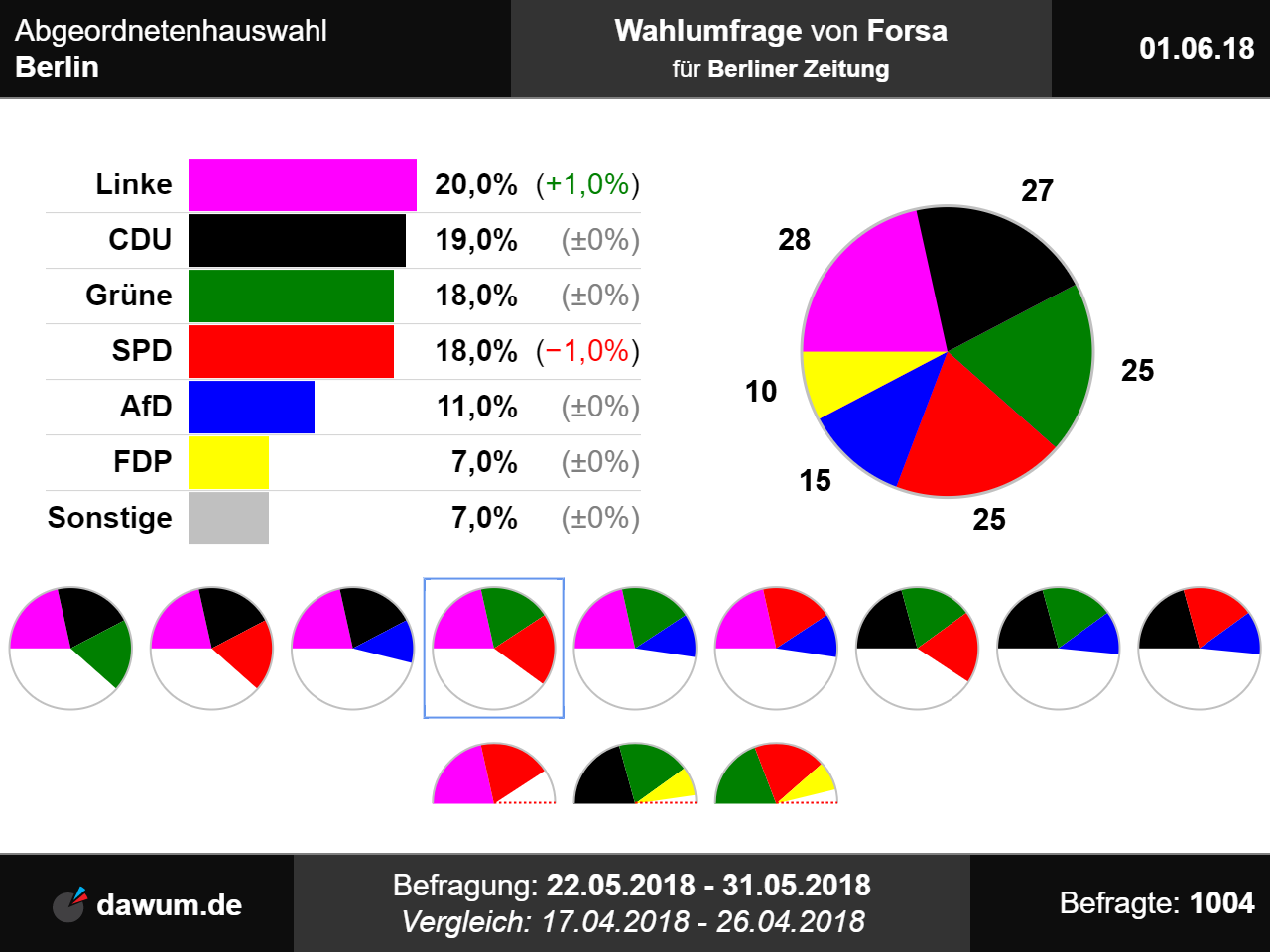 Popular gay app in germany