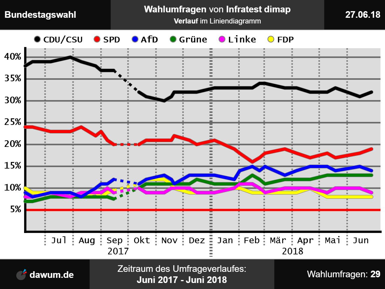 Infratest Dimap Bundestagswahl 2021