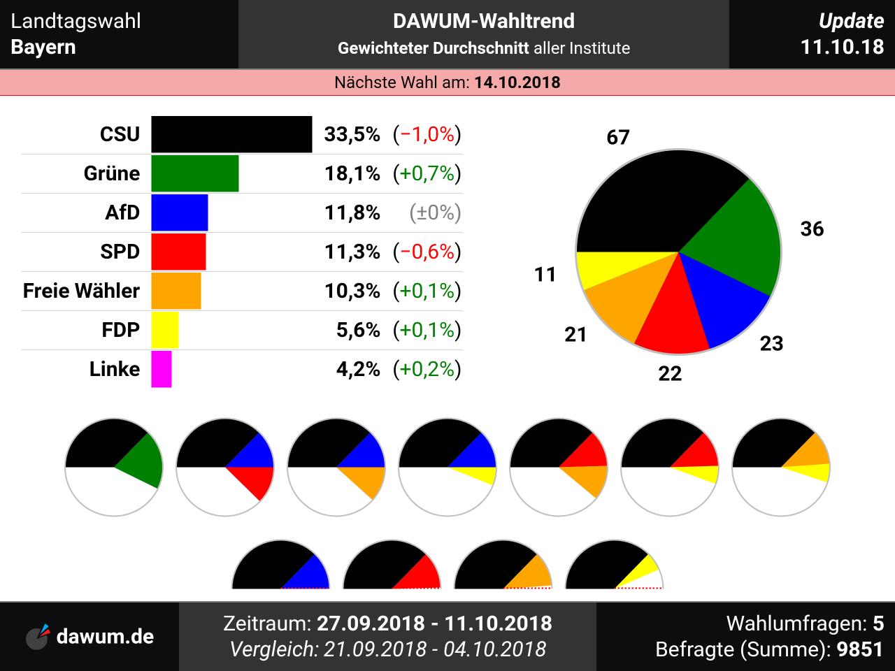 Trend Bayernwahl