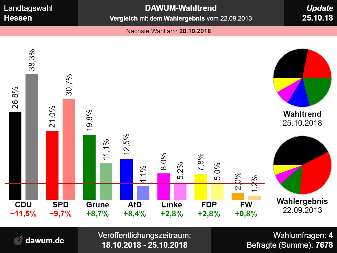 Prognosen Hessenwahl