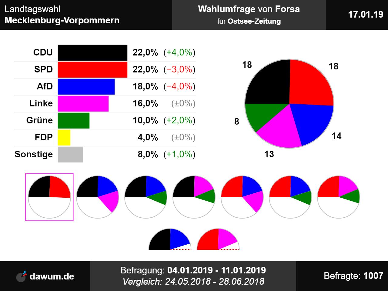 Wahlergebnis Mecklenburg Vorpommern 2021
