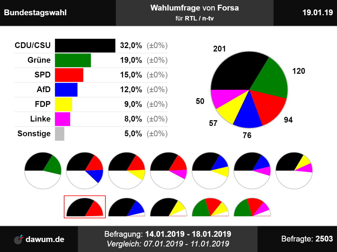 Wahltrend Europawahl 2021