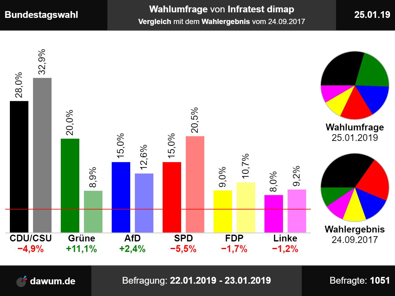 Wahlergebnisse Europawahl 2021