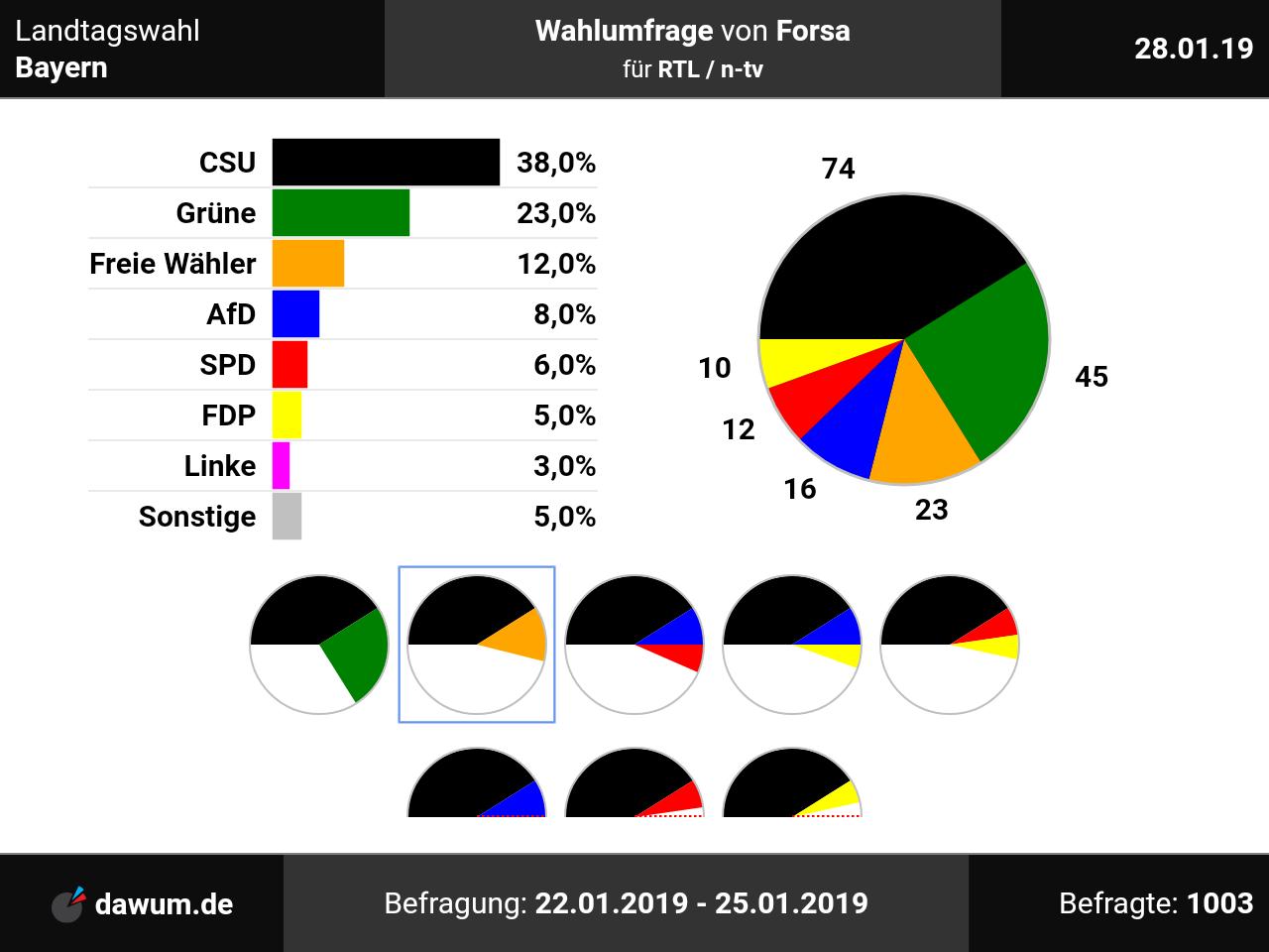 Forsa Umfrage Bayern