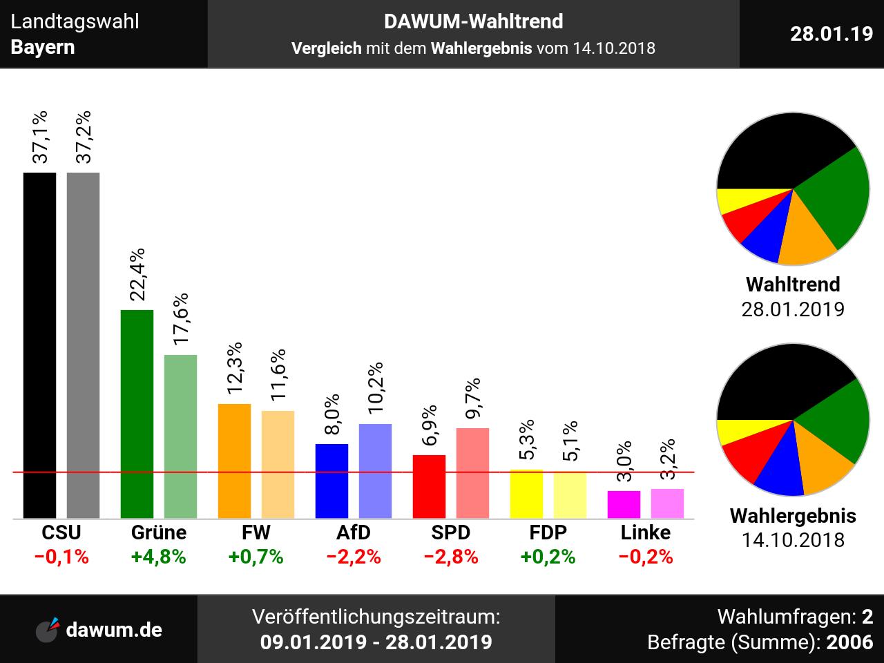 Erststimme Landtagswahl Bayern
