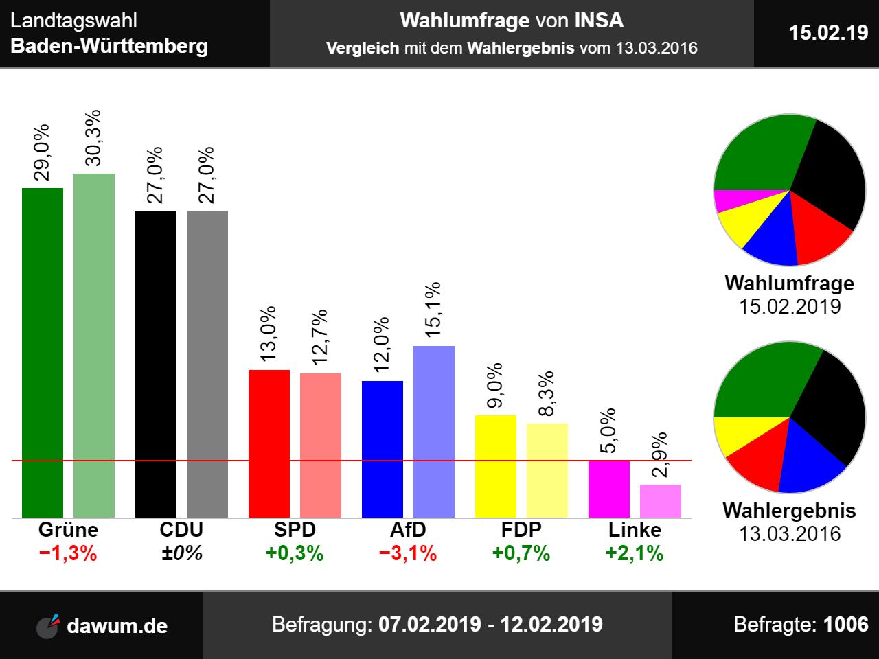 Bayern Wahl Prognose 2021