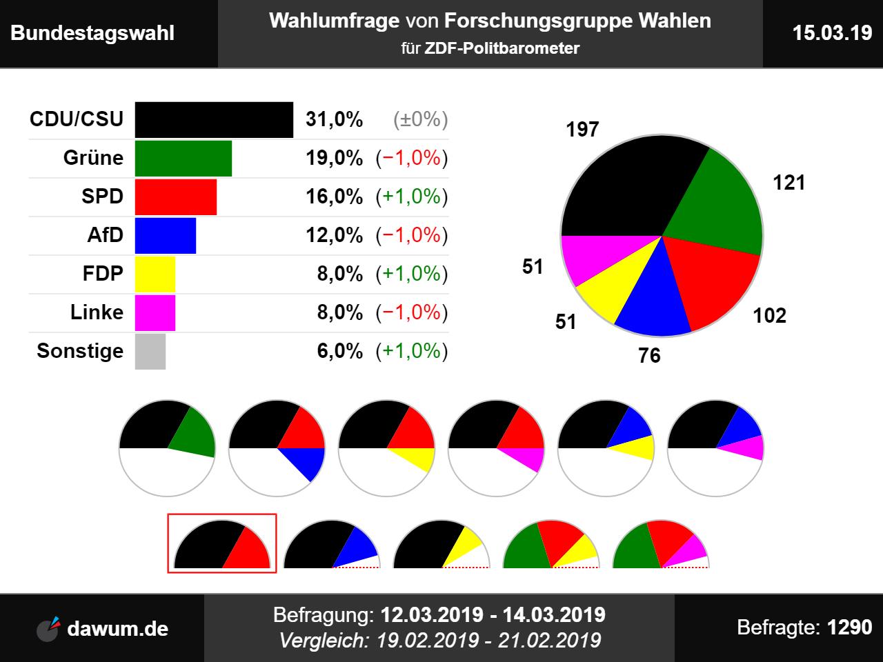 Bundestagswahl  Wahlumfrage Vom 15 03 2019 Von