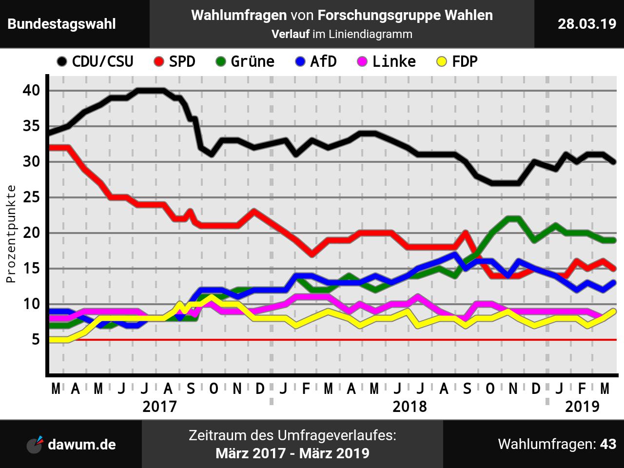 Bundestagswahl 2021 Sonntagsfrage