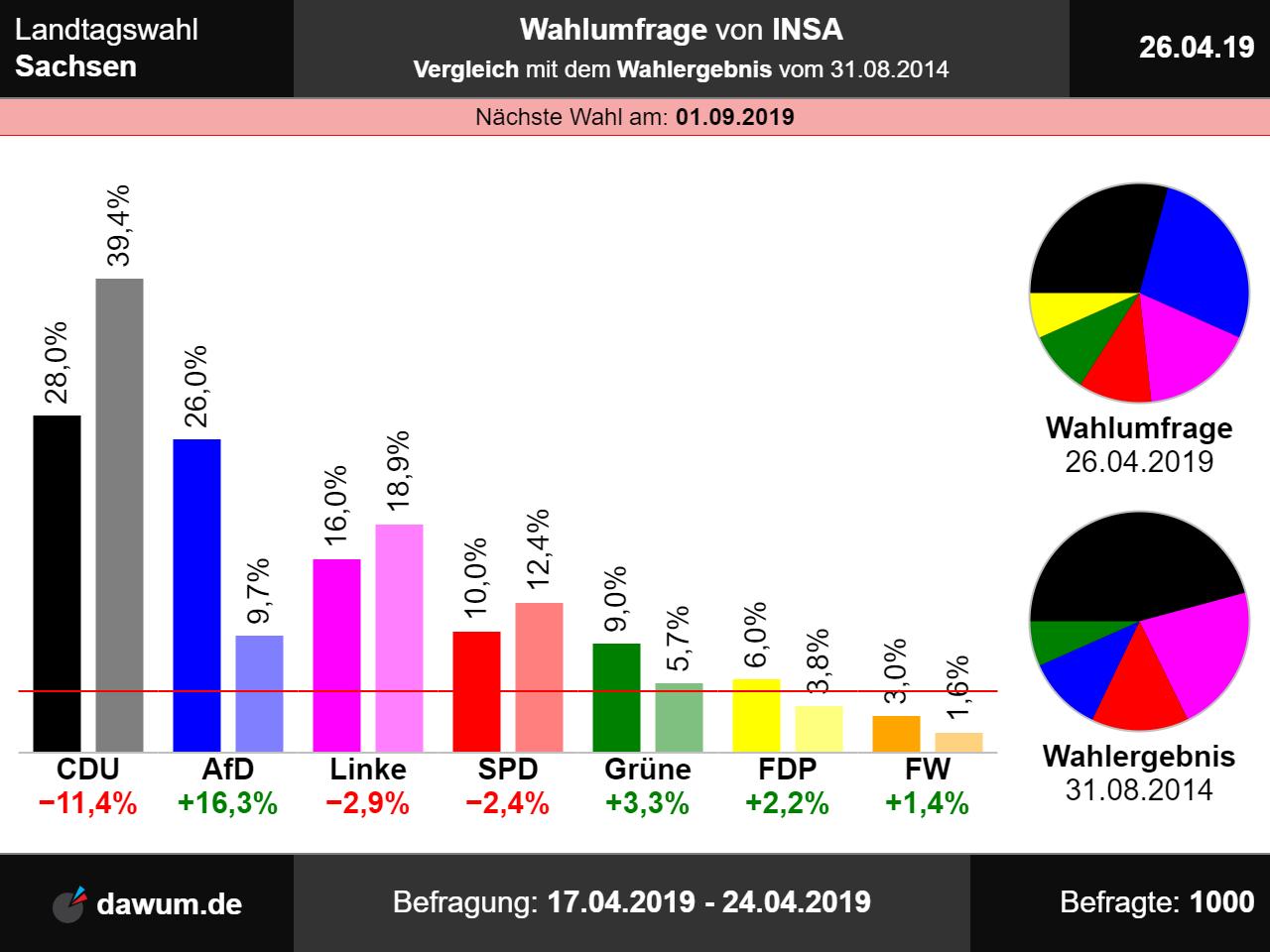 Landtagswahl Sachsen: Wahlumfrage Vom 26.04.2019 Von INSA