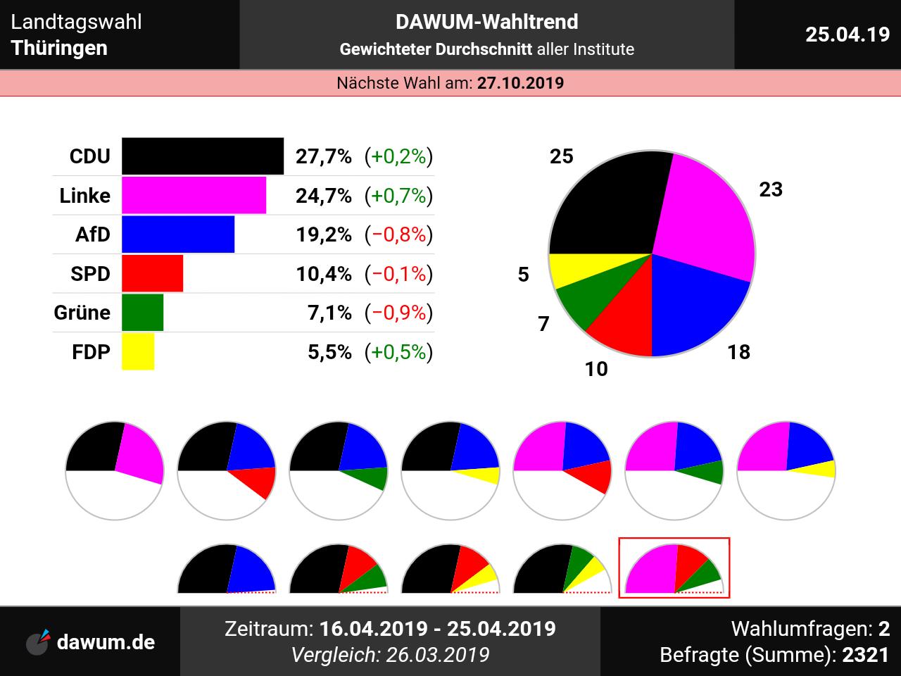 landtagswahl thuringen neueste wahlumfragen im wahltrend sonntagsfrage ltwth