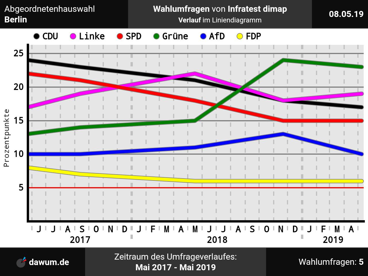 Abgeordnetenhauswahl Berlin: Wahlumfrage Vom 08.05.2019