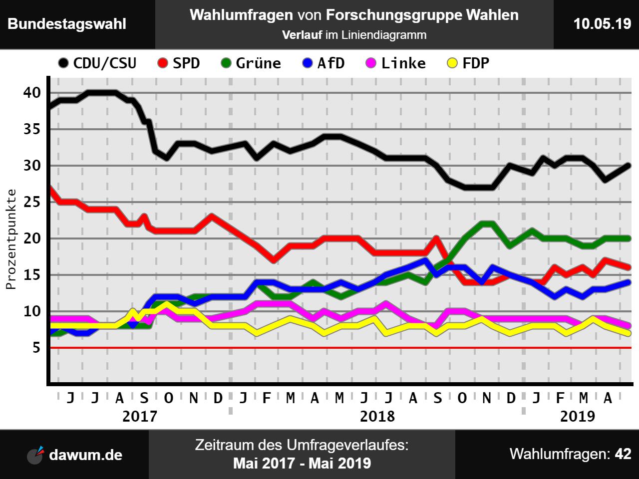 Wahlen Düsseldorf 2021