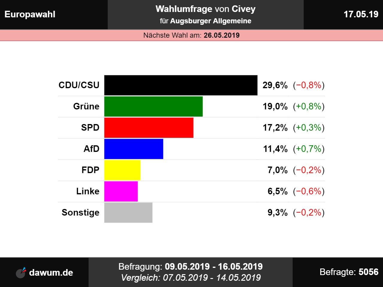 Wahltrend Europawahl