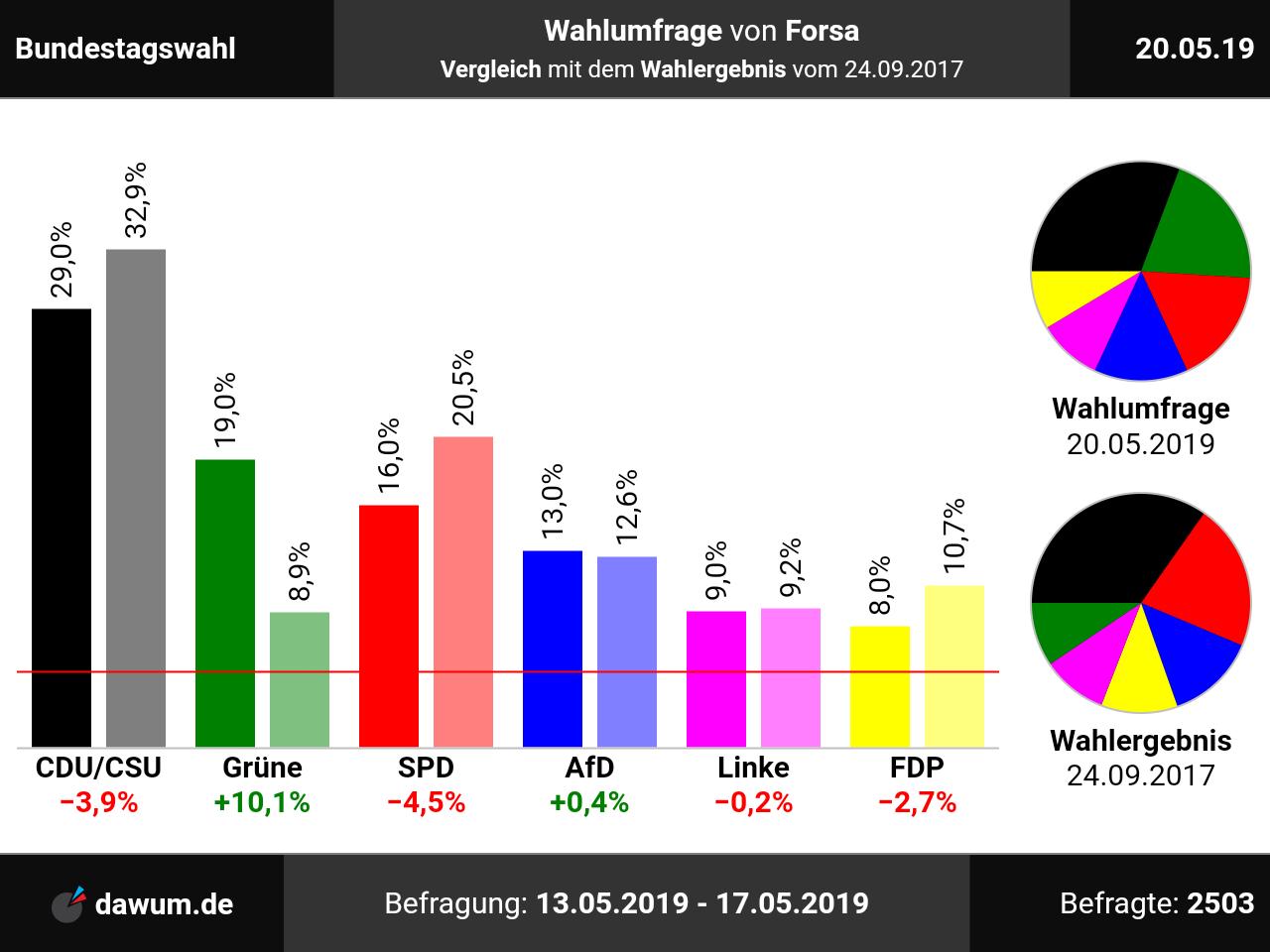 Wahlomat Bundestagswahl 2021 Bayern