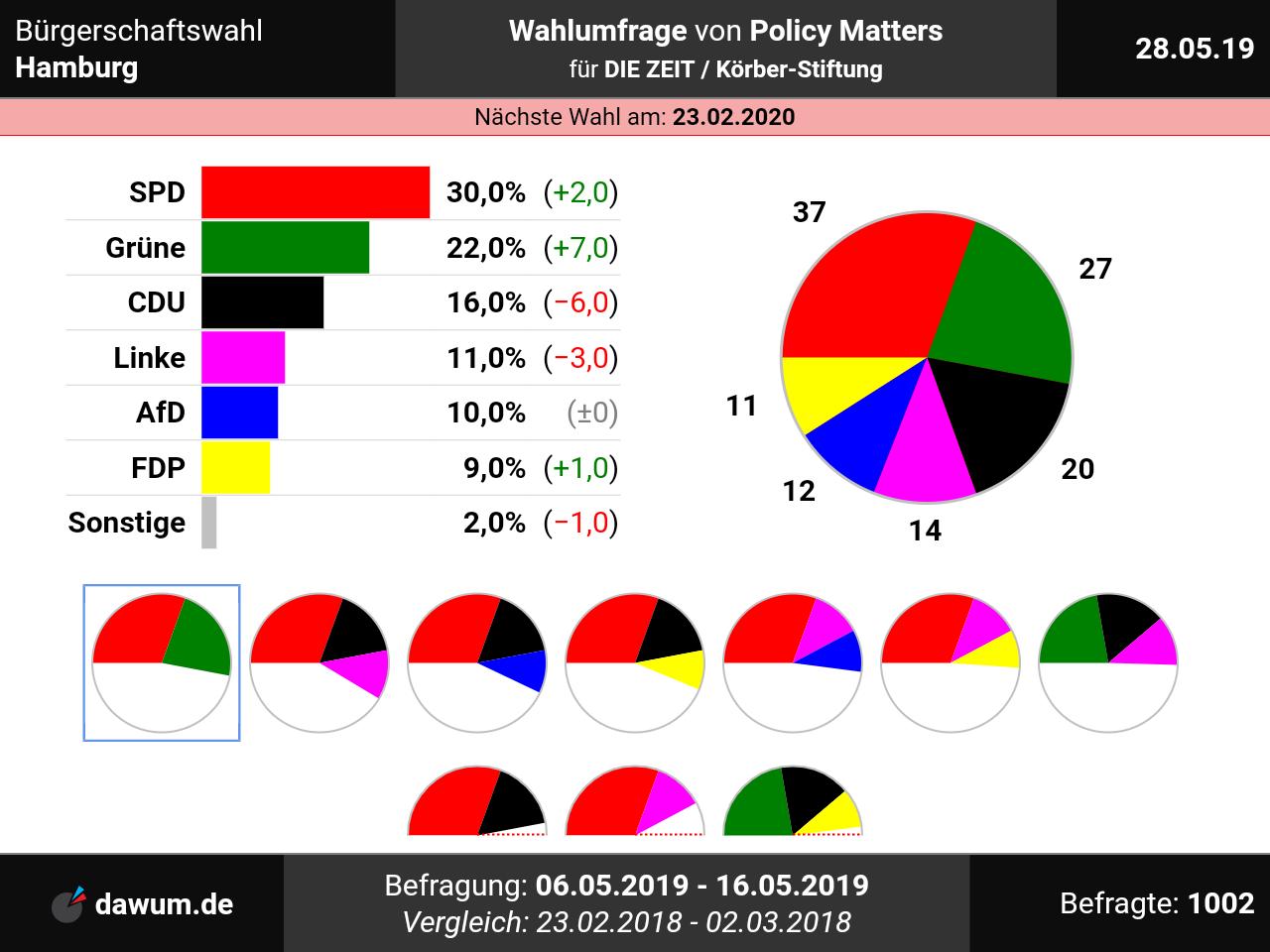 Bürgerschaftswahl Hamburg: Neueste Wahlumfrage Von Policy