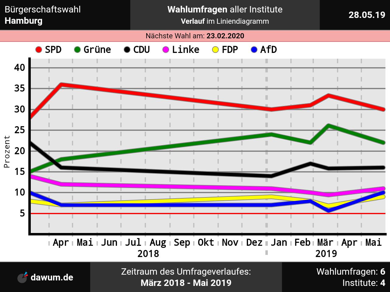 Bürgerschaftswahl Hamburg: Neueste Wahlumfrage