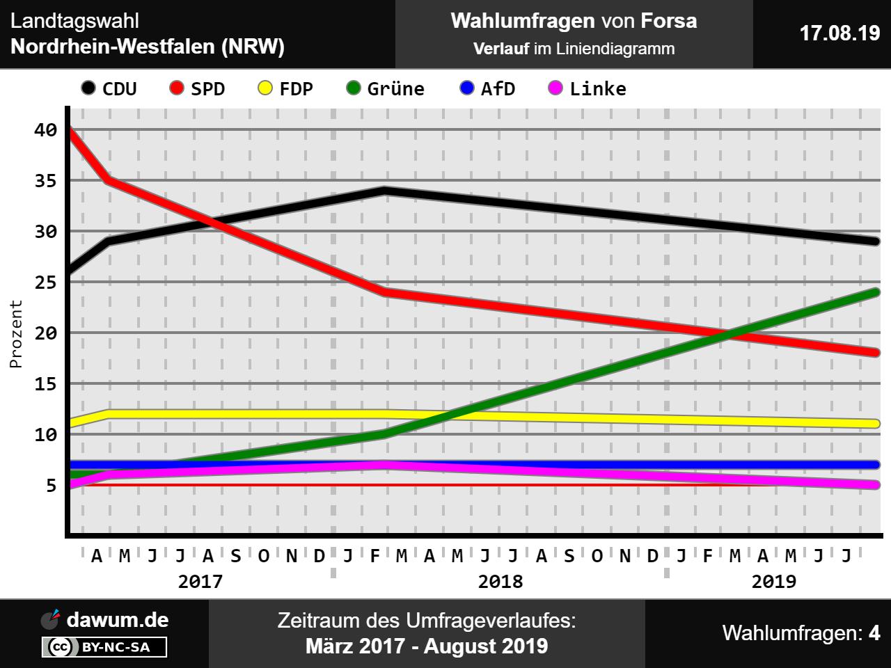 Wahlumfrage Nordrhein Westfalen
