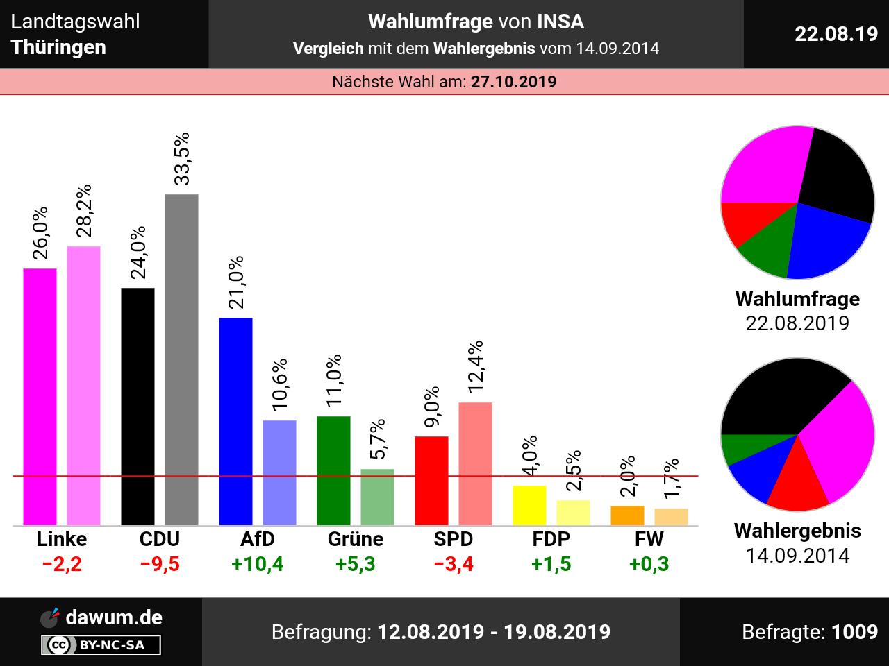 Wahlen Bremen 2021
