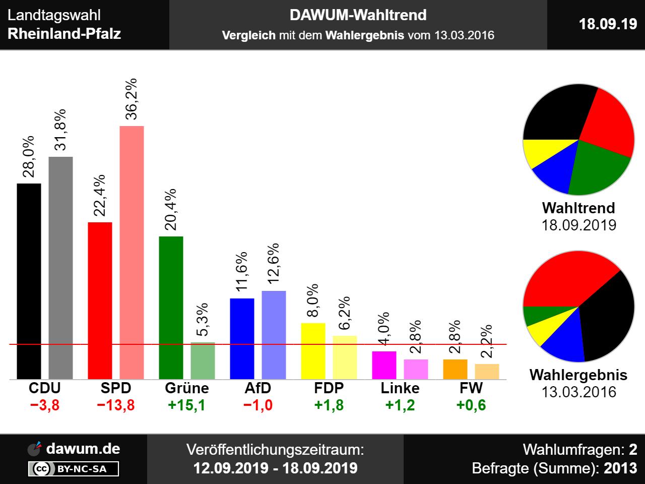 Wahlen Saarland 2021