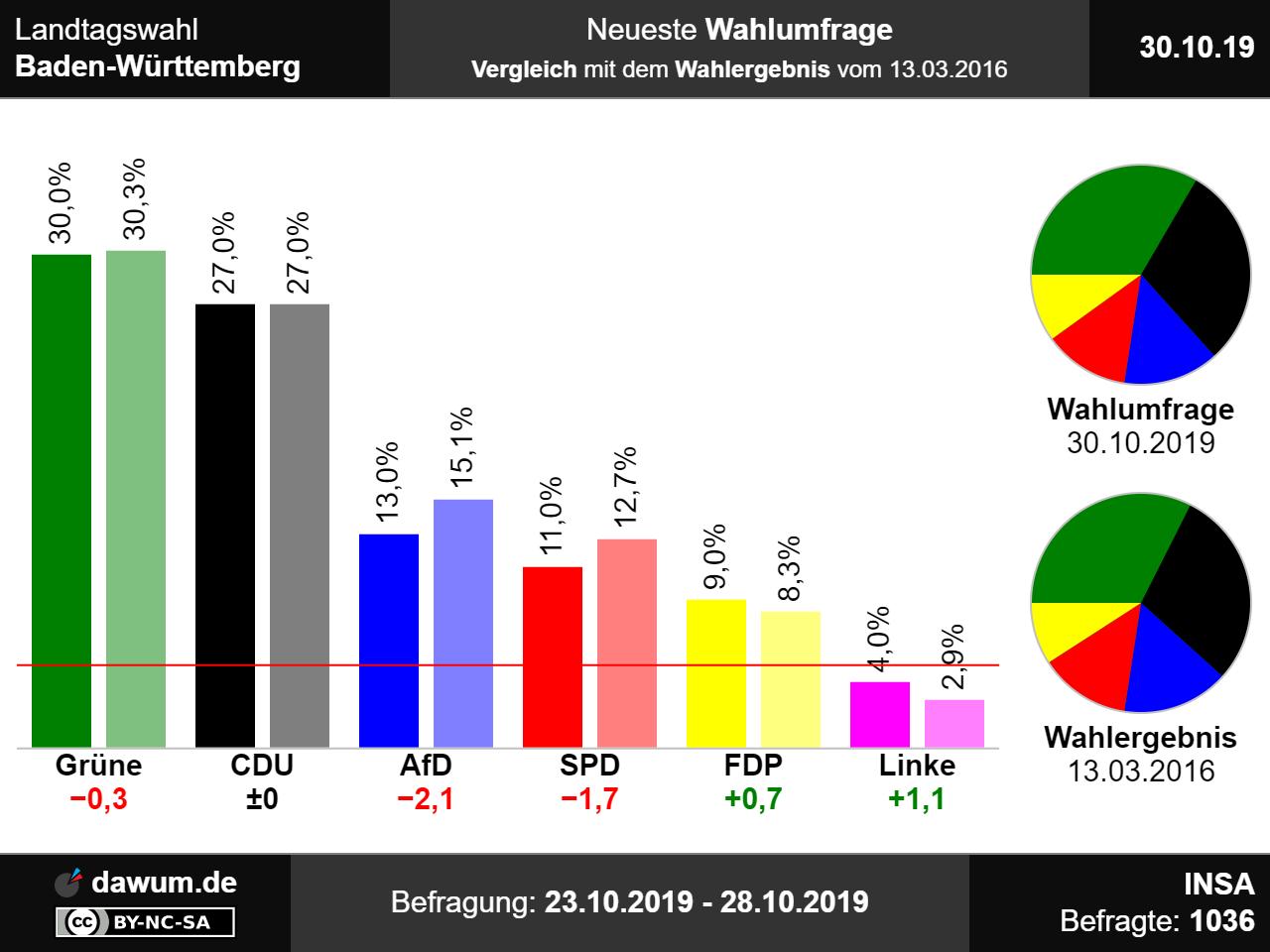 Hochrechnung Wahl Hamburg 2021