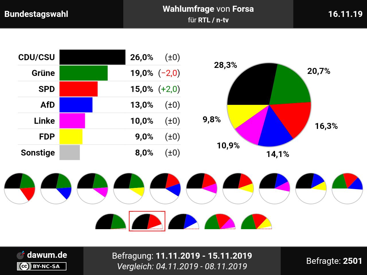 Sitze Bundestagswahl 2021