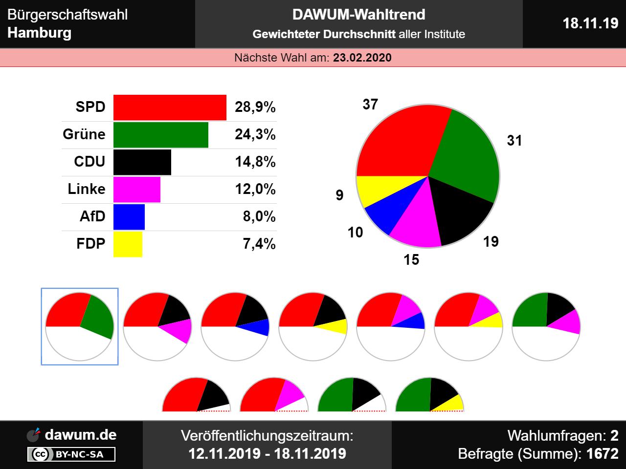 wahlergebnisse hamburg 2019 💌 bezirkswahl 2019 wie june 2019 bezirkswahl hamburg 2019 #13