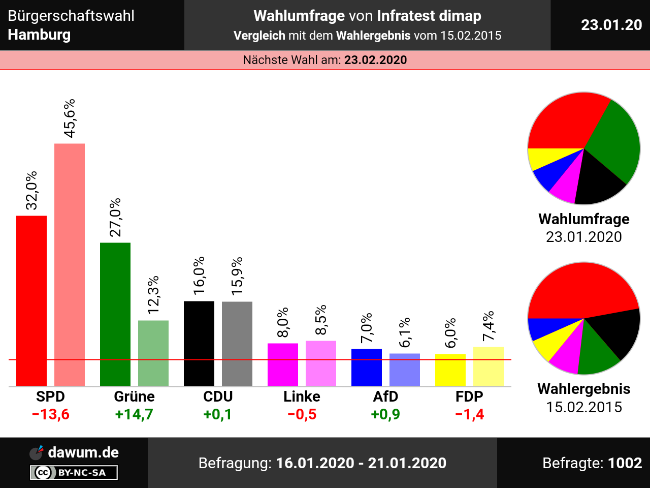 Hamburg Wahlergebnisse