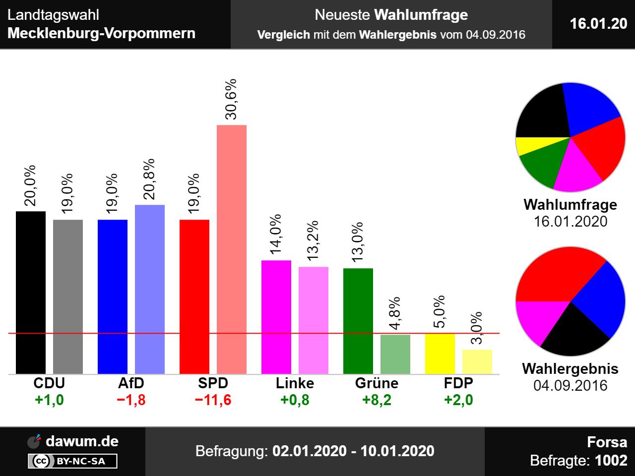 Wahlergebnis Mecklenburg-Vorpommern