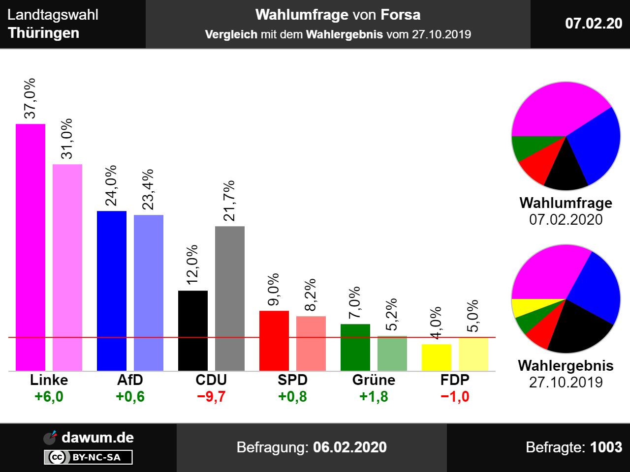 Bundestagswahl Sachsen 2021