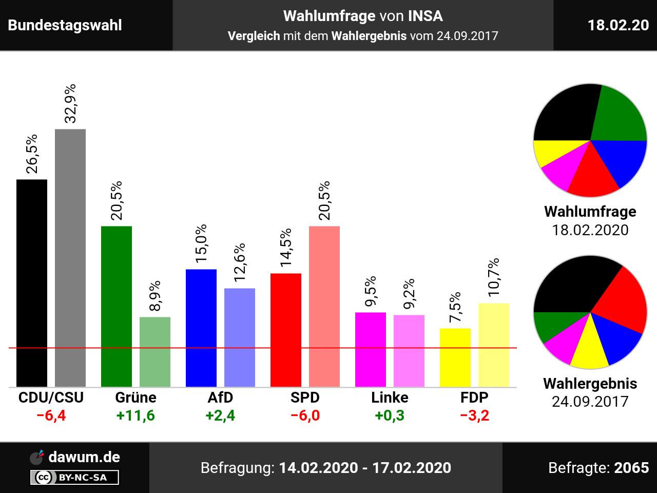 Sonntagsfrage Landtag