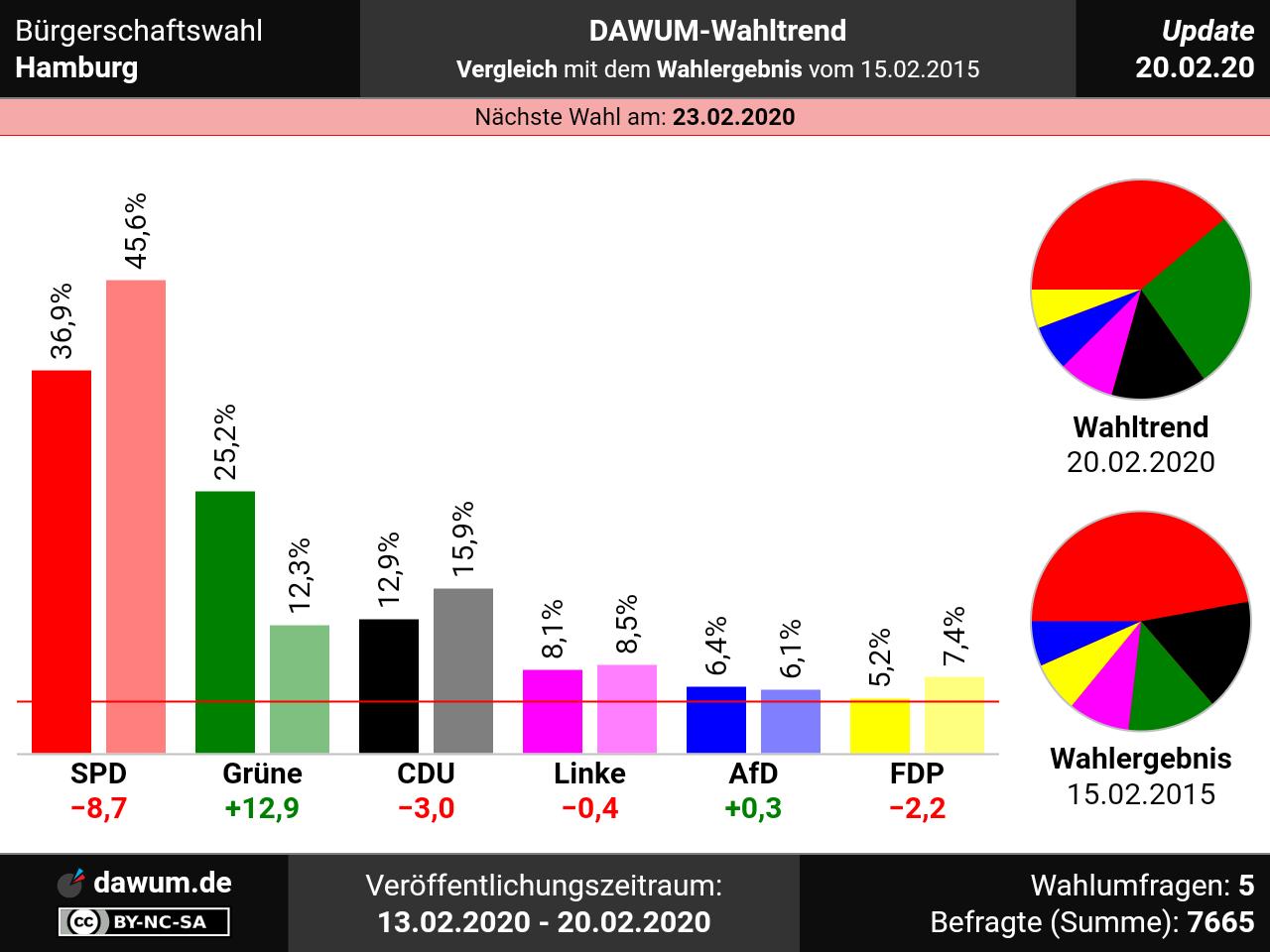 Hamburg Wahl Prognose 2021