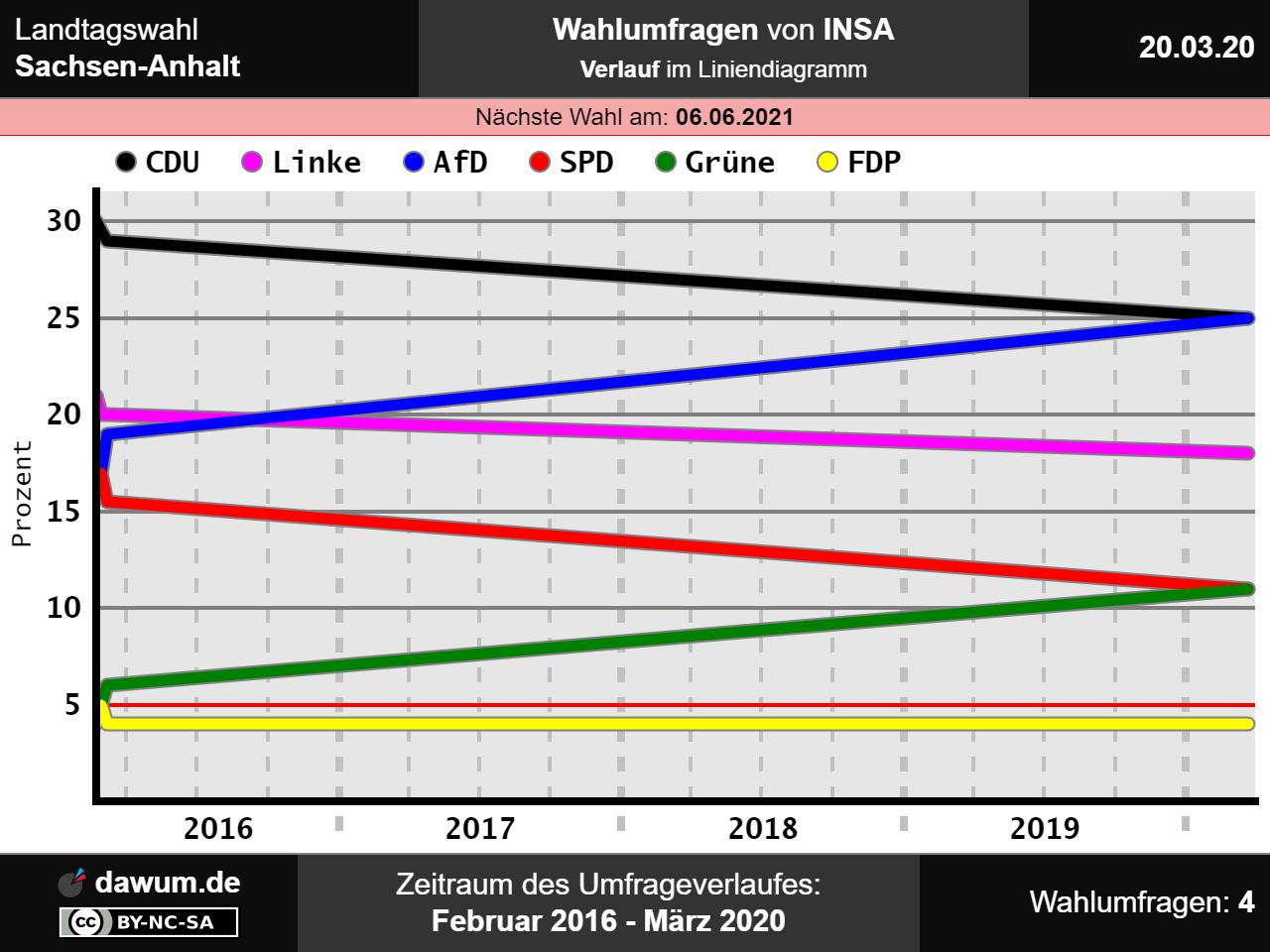 Insa Umfrage Sachsen