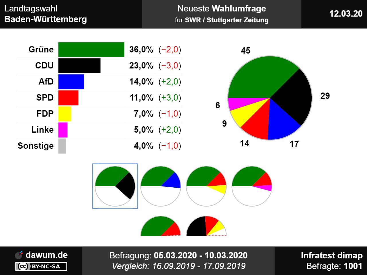 Wahlomat Landtagswahl Baden-Württemberg