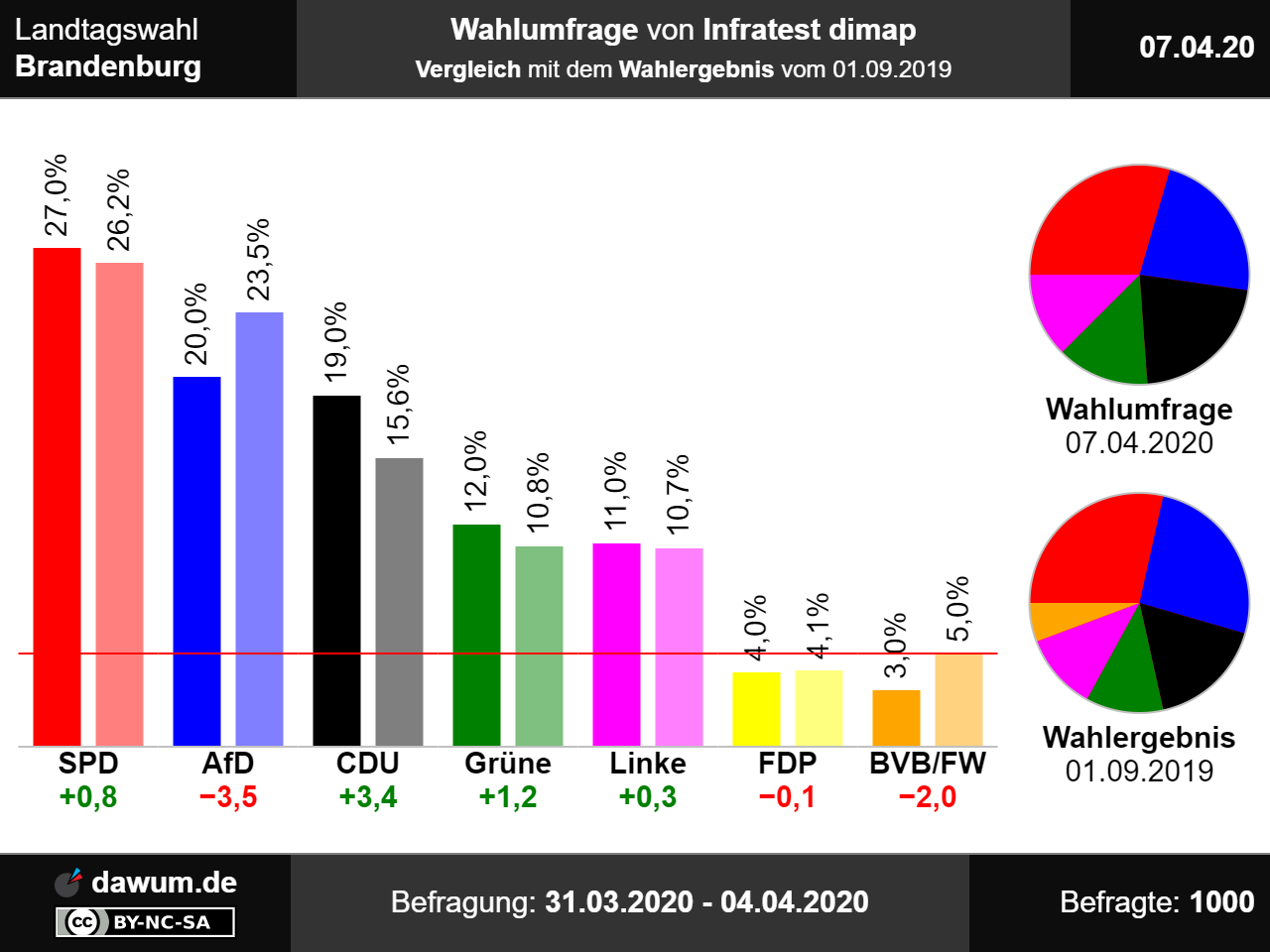 Infratest Dimap Europawahl