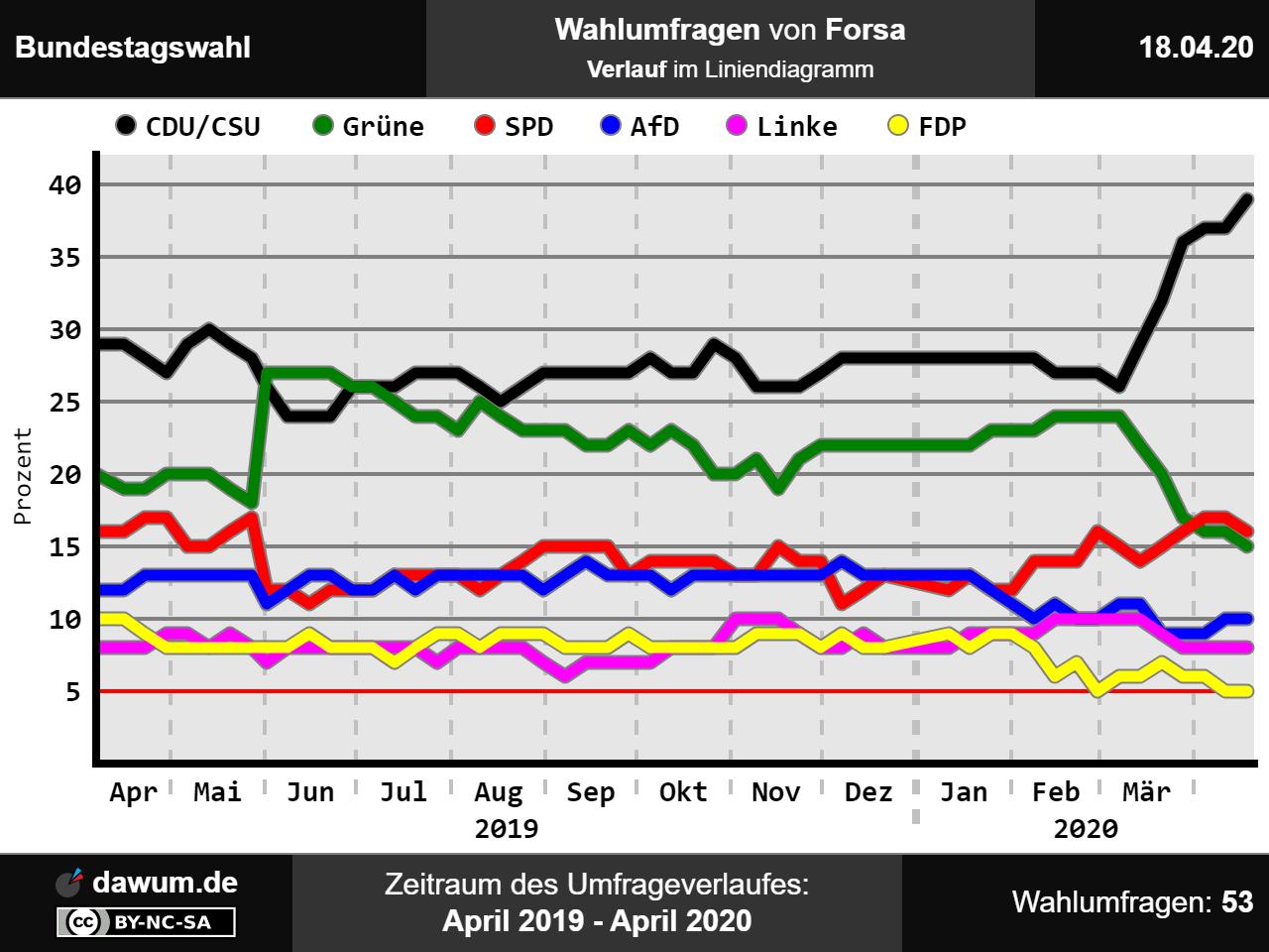 Forsa Bundestagswahl 2021