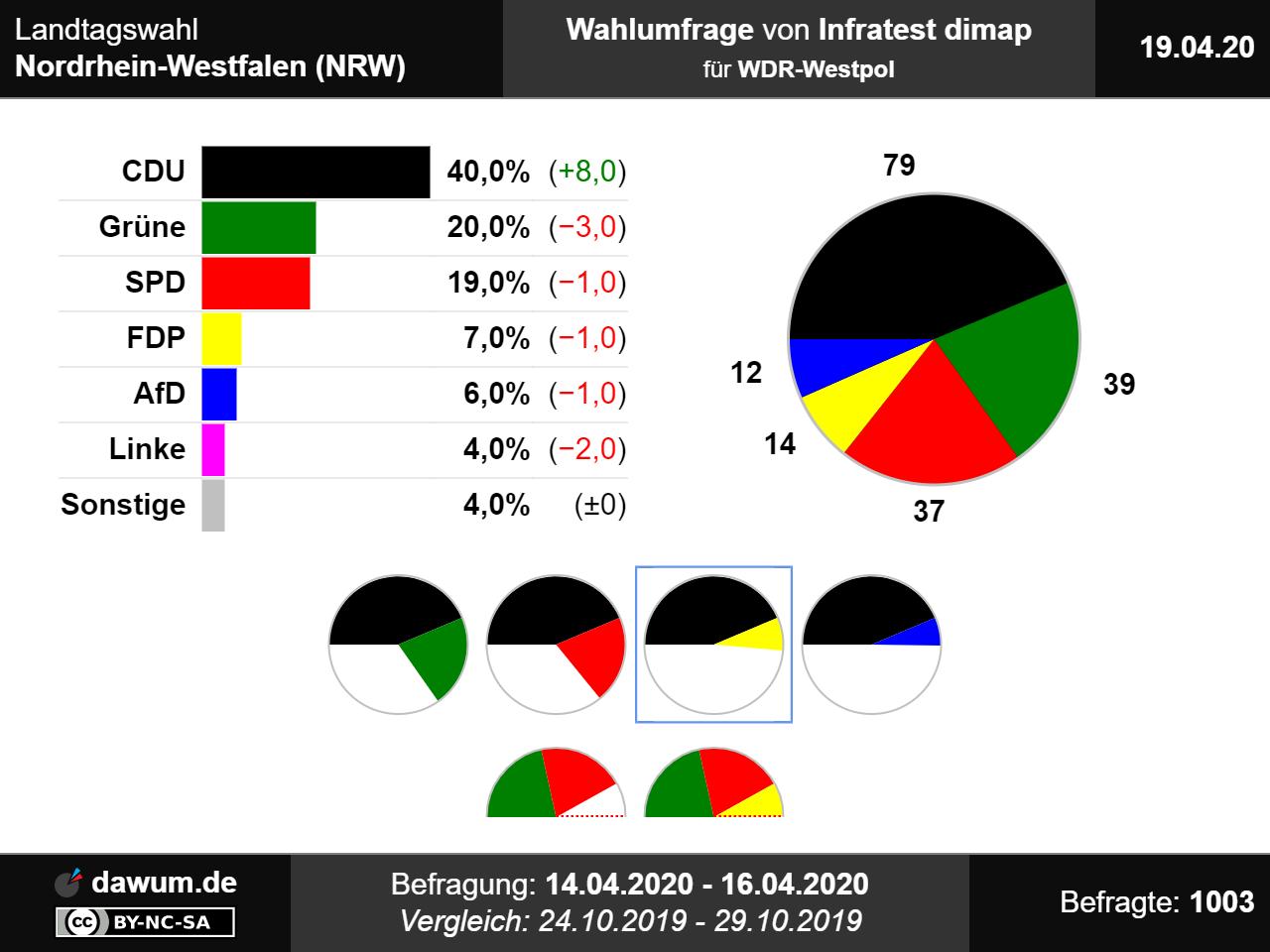 Landtagswahl Nrw Parteien