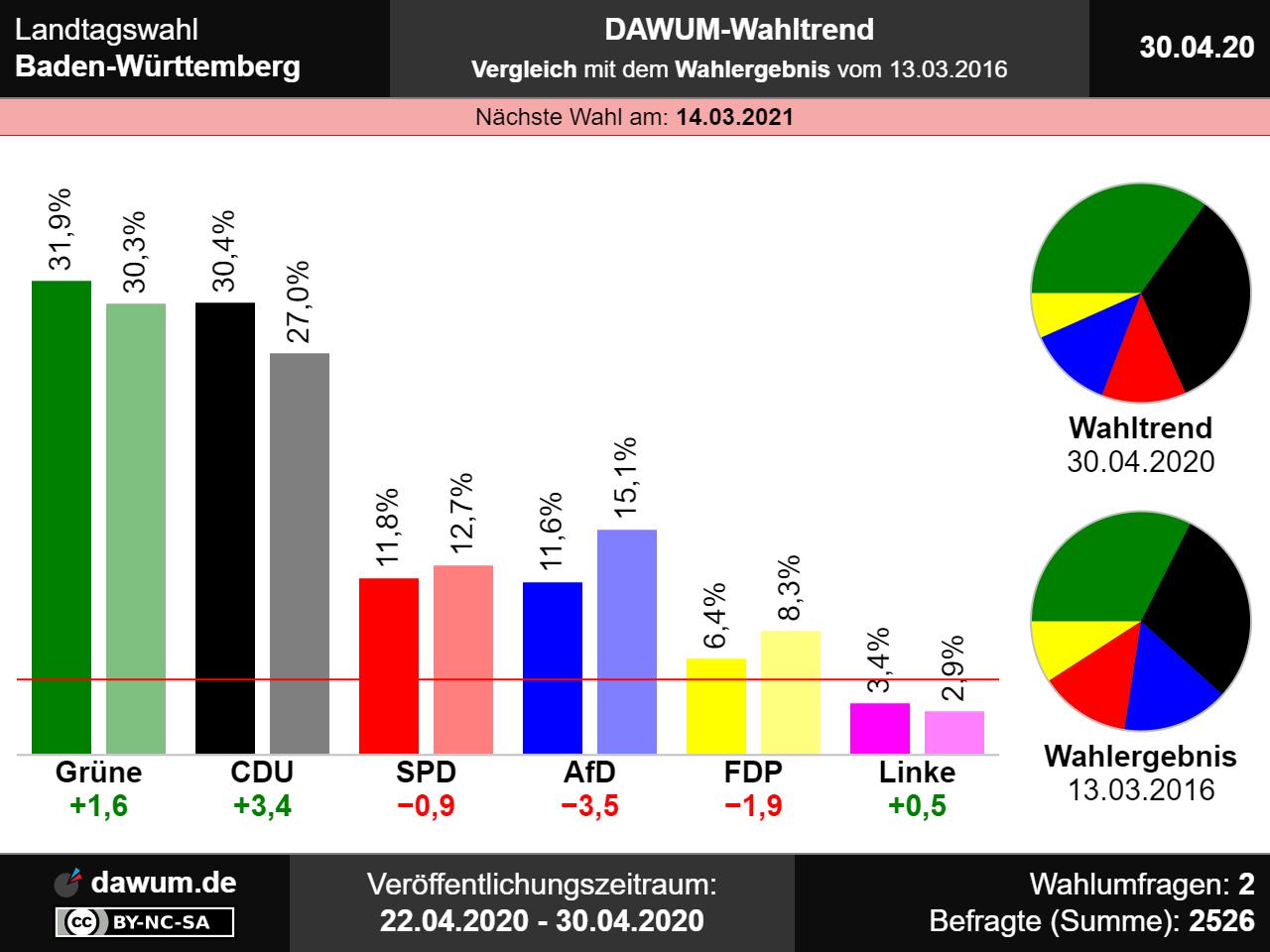Wahltrend Mecklenburg Vorpommern