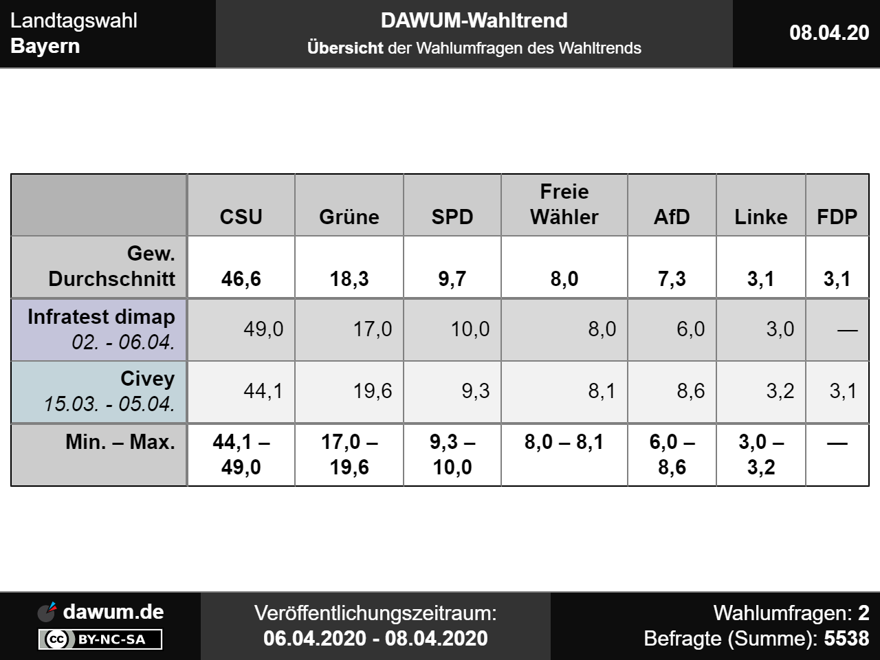 Wahltrend Bw