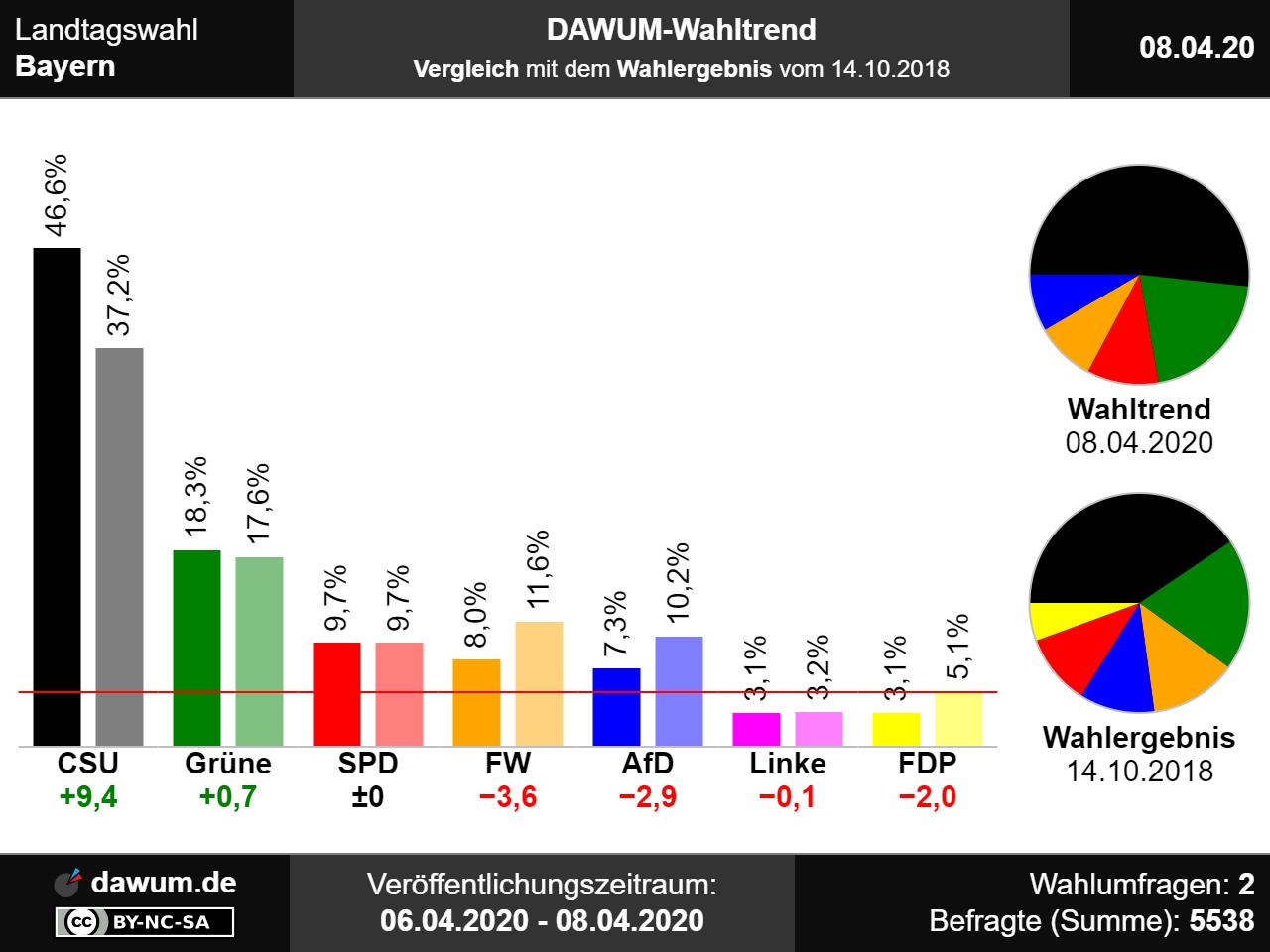 Sonntagsfrage Landtagswahl Bayern