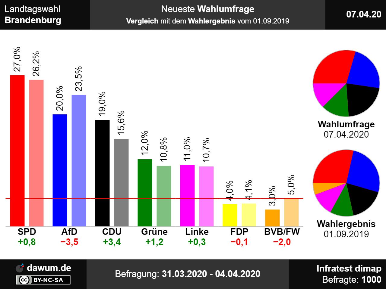 landtagswahlen brandenburg 2019