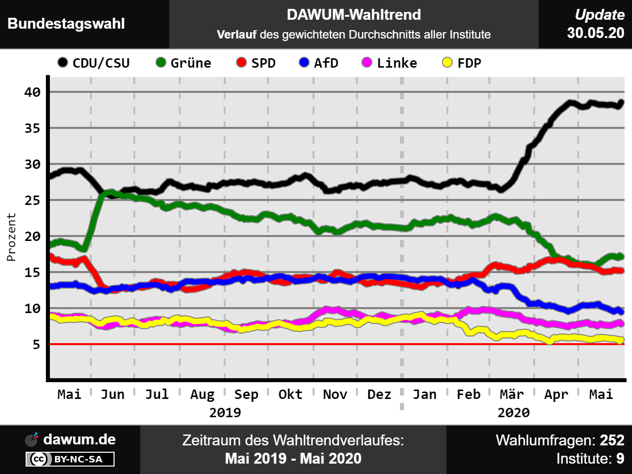 Wahlcheck Bundestagswahl 2021
