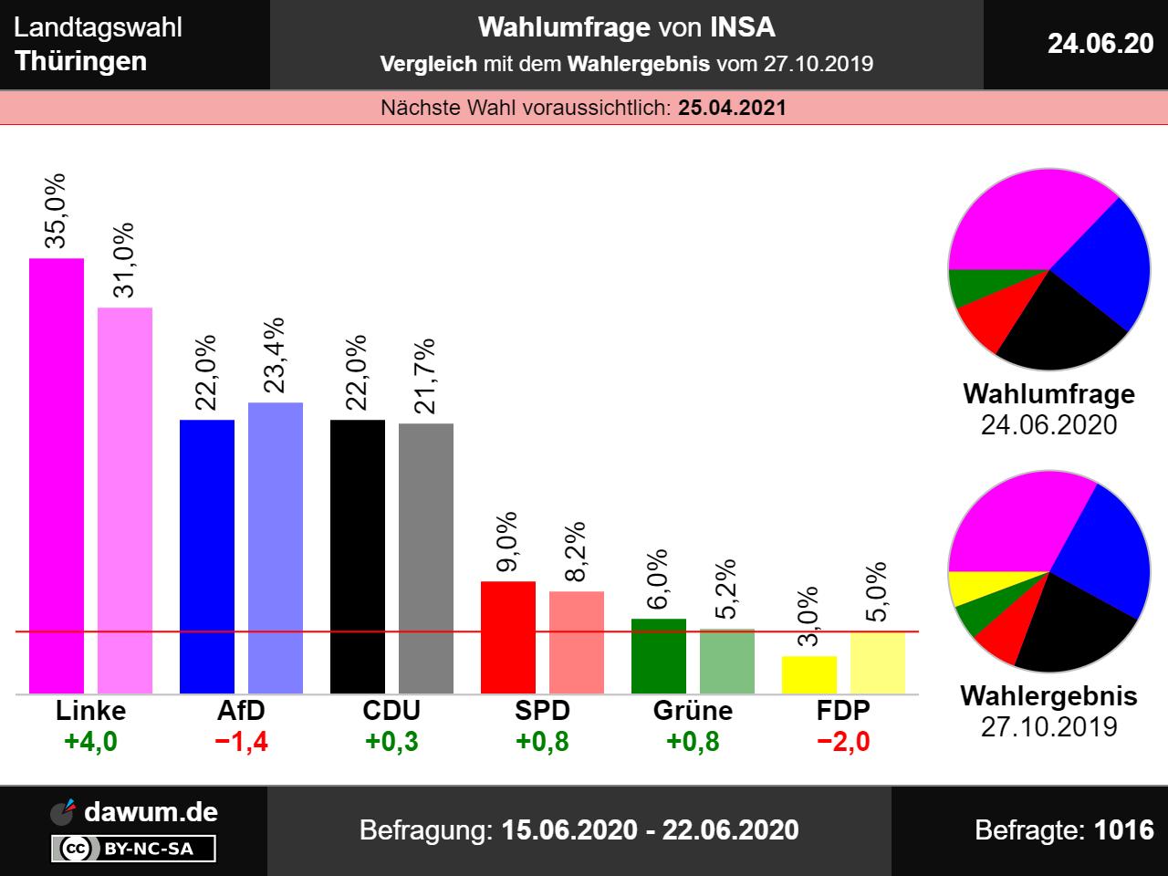 Wahlergebnis Bayern 2021